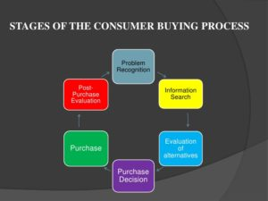 Consumer Buying Behaviour while purchasing Laptop.